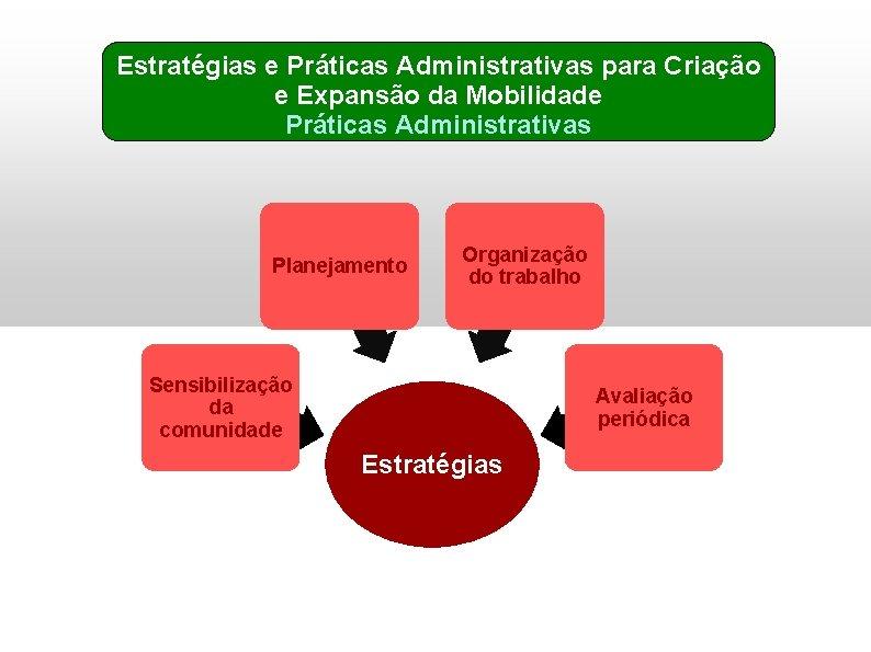 Estratégias e Práticas Administrativas para Criação e Expansão da Mobilidade Práticas Administrativas Planejamento Organização