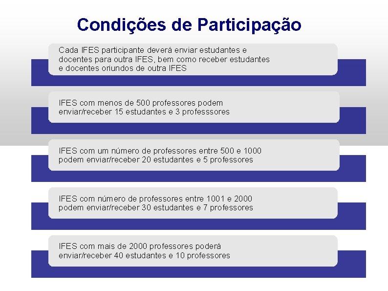 Condições de Participação Cada IFES participante deverá enviar estudantes e docentes para outra IFES,