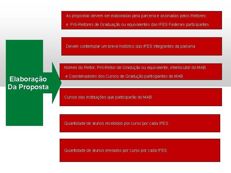 As propostas devem ser elaboradas pela parceria e assinadas pelos Reitores e Pró-Reitores de
