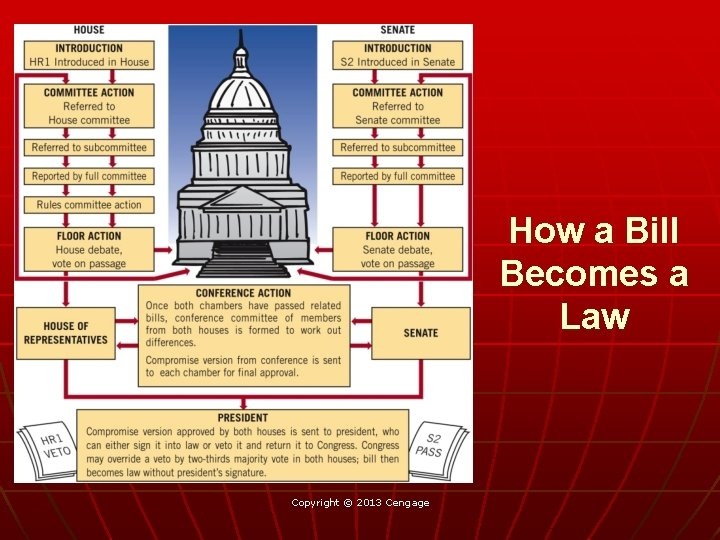 How a Bill Becomes a Law Copyright © 2013 Cengage
