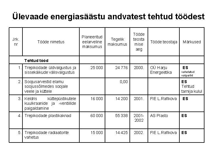 Ülevaade energiasäästu andvatest tehtud töödest Jrk. nr Tööde nimetus Planeeritud Tegelik eelarveline maksumus Tehtud