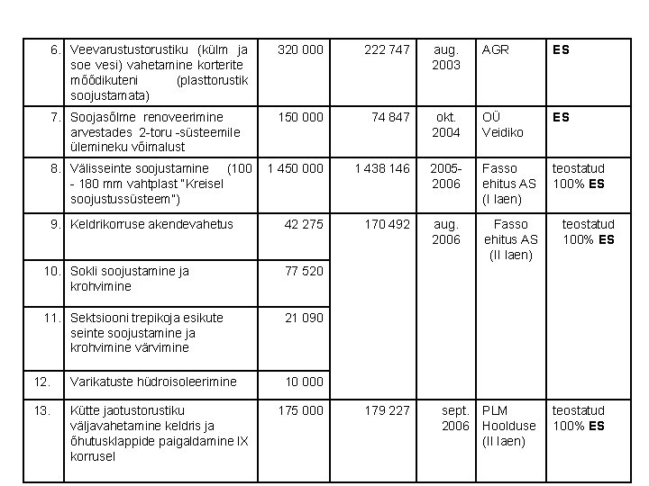 6. Veevarustustorustiku (külm ja soe vesi) vahetamine korterite mõõdikuteni (plasttorustik soojustamata) 320 000 222