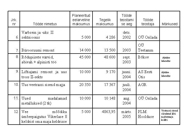 Jrk. nr Tööde nimetus Varbsein ja -uks II 6. sektsioonis Planeeritud eelarveline maksumus 5