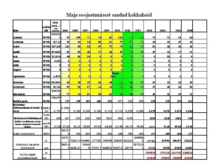 Maja soojustamisest saadud kokkuhoid jaanuar 20012004 mõõtü aasta 4 hik keskmine 2005 132, 822