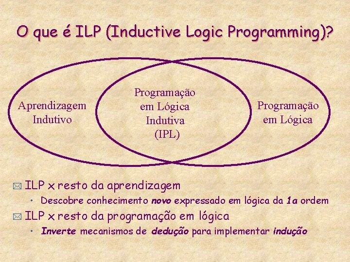 O que é ILP (Inductive Logic Programming)? Aprendizagem Indutivo * Programação em Lógica Indutiva