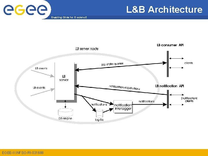 L&B Architecture Enabling Grids for E-scienc. E EGEE-II INFSO-RI-031688