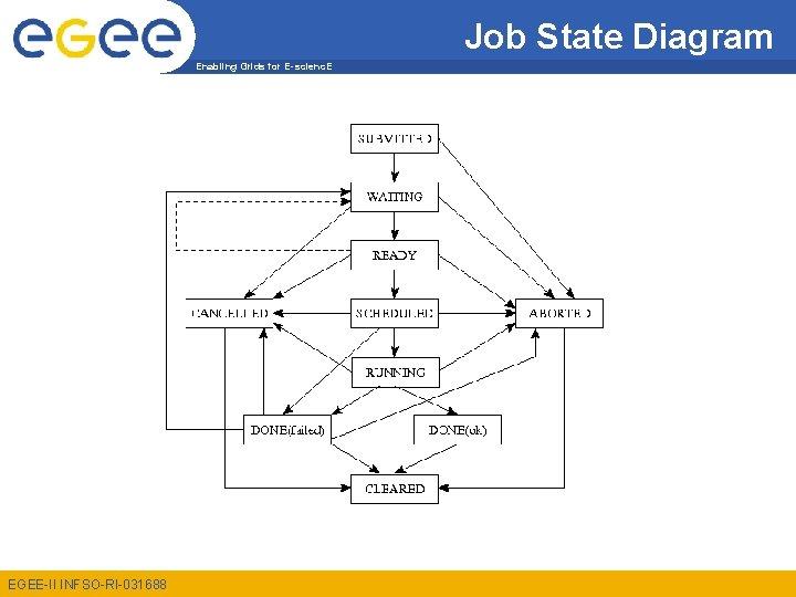 Job State Diagram Enabling Grids for E-scienc. E EGEE-II INFSO-RI-031688