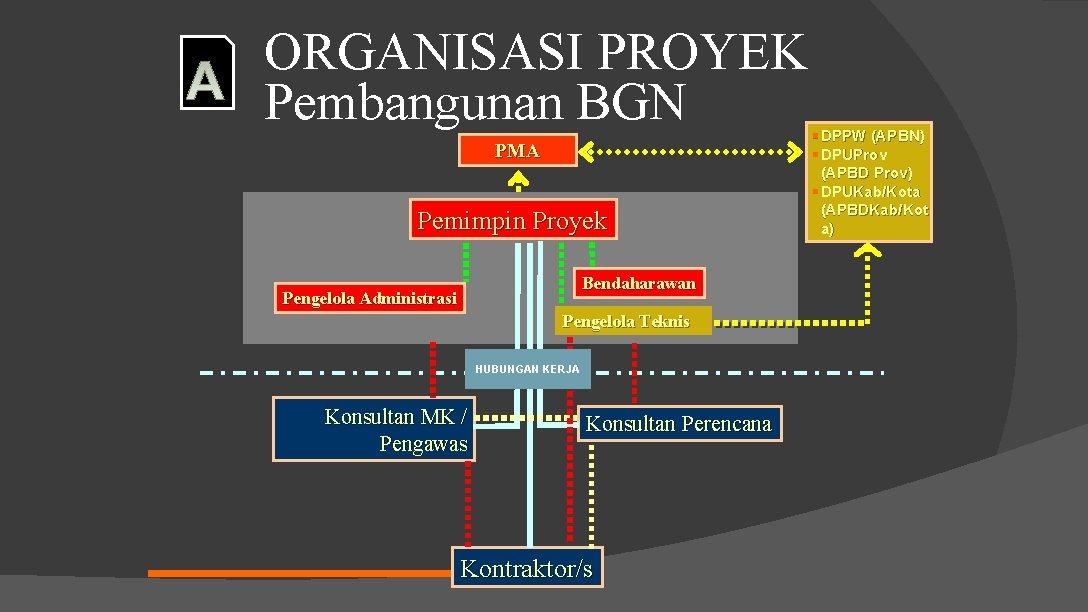 ORGANISASI PROYEK Pembangunan BGN PMA Pemimpin Proyek Bendaharawan Pengelola Administrasi Pengelola Teknis HUBUNGAN KERJA
