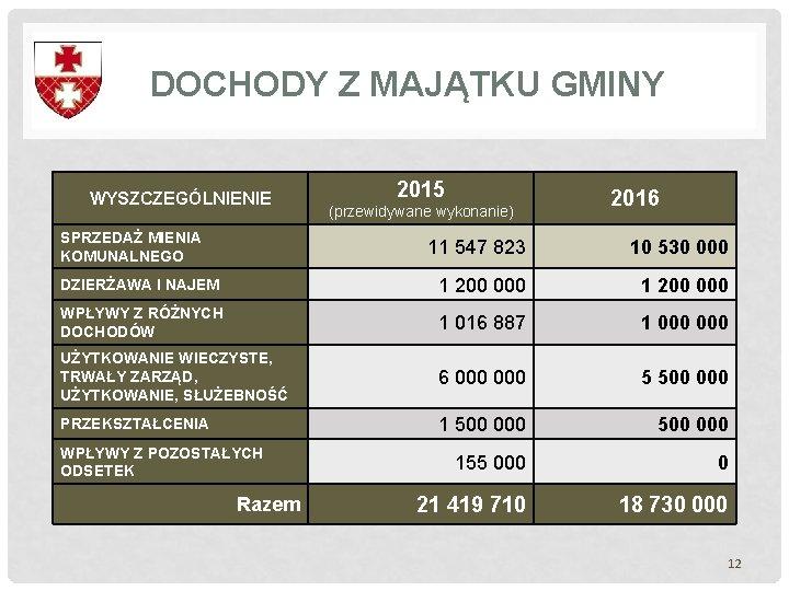 DOCHODY Z MAJĄTKU GMINY WYSZCZEGÓLNIENIE SPRZEDAŻ MIENIA KOMUNALNEGO 2015 (przewidywane wykonanie) 2016 11 547