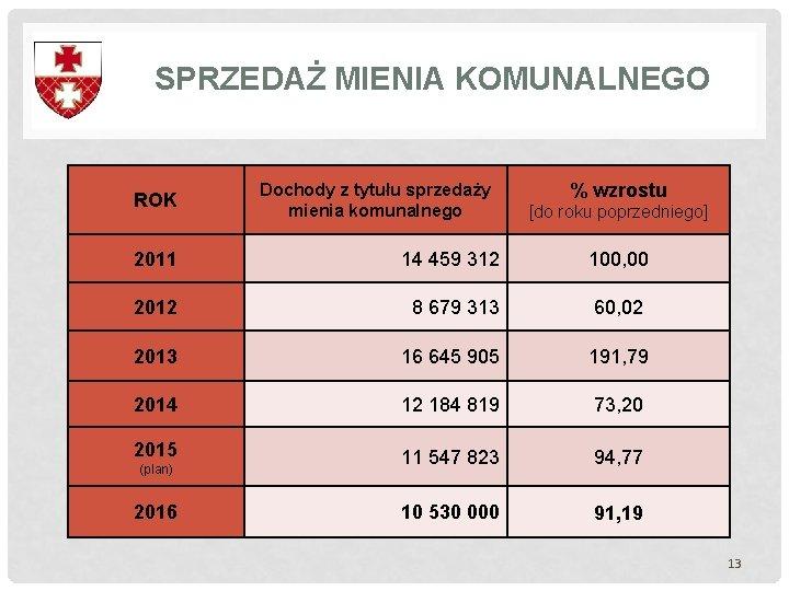 SPRZEDAŻ MIENIA KOMUNALNEGO % wzrostu ROK Dochody z tytułu sprzedaży mienia komunalnego 2011 14