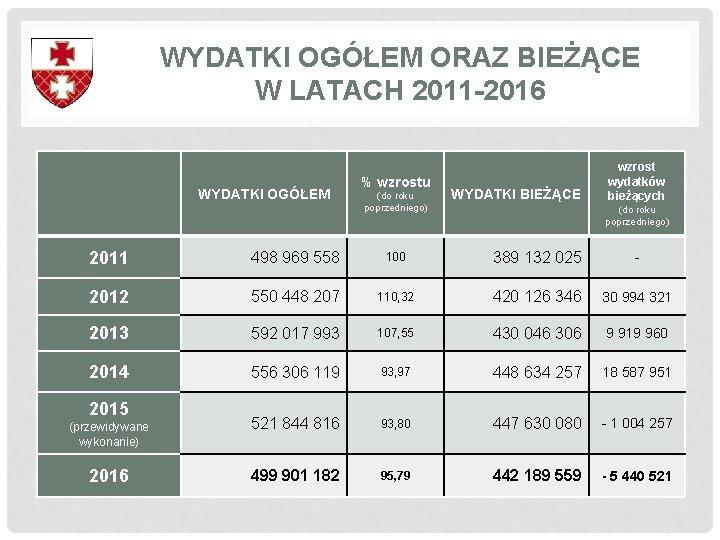 WYDATKI OGÓŁEM ORAZ BIEŻĄCE W LATACH 2011 -2016 WYDATKI OGÓŁEM % wzrostu (do roku