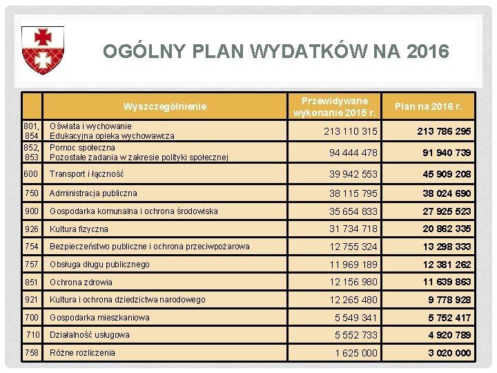 OGÓLNY PLAN WYDATKÓW NA 2016 Wyszczególnienie 801, 854 852, 853 Oświata i wychowanie Edukacyjna