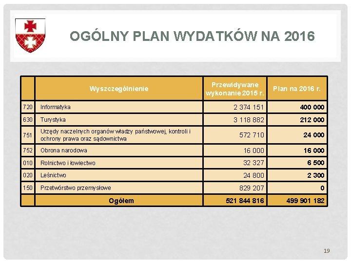 OGÓLNY PLAN WYDATKÓW NA 2016 Wyszczególnienie Przewidywane wykonanie 2015 r. Plan na 2016 r.