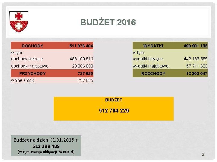 BUDŻET 2016 DOCHODY w tym: dochody bieżące dochody majątkowe: 511 976 404 WYDATKI w