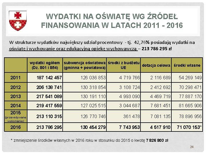 WYDATKI NA OŚWIATĘ WG ŹRÓDEŁ FINANSOWANIA W LATACH 2011 - 2016 W strukturze wydatków
