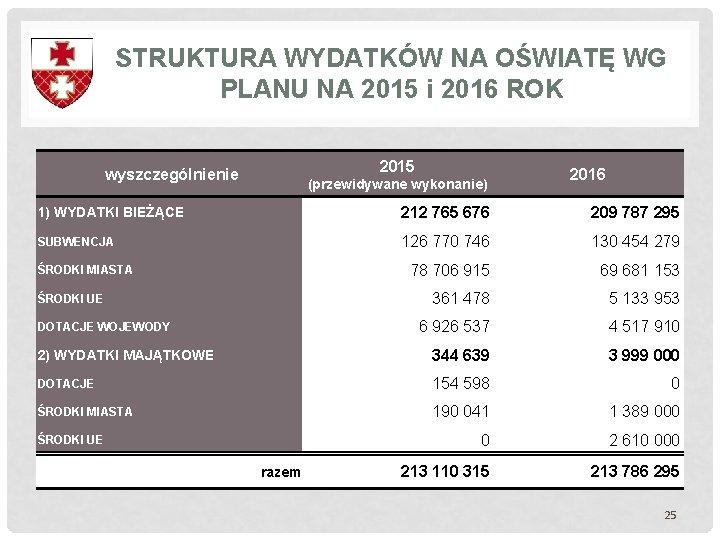 STRUKTURA WYDATKÓW NA OŚWIATĘ WG PLANU NA 2015 i 2016 ROK 2015 wyszczególnienie (przewidywane
