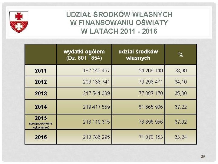 UDZIAŁ ŚRODKÓW WŁASNYCH W FINANSOWANIU OŚWIATY W LATACH 2011 - 2016 wydatki ogółem (Dz.
