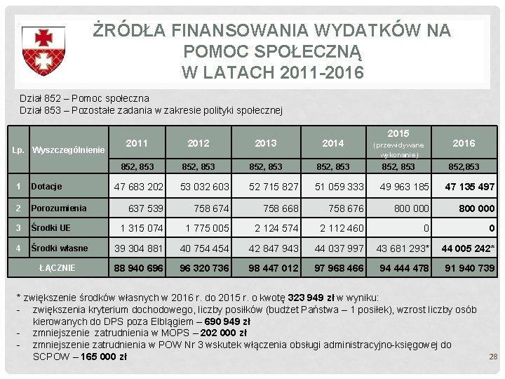 ŻRÓDŁA FINANSOWANIA WYDATKÓW NA POMOC SPOŁECZNĄ W LATACH 2011 -2016 Dział 852 – Pomoc