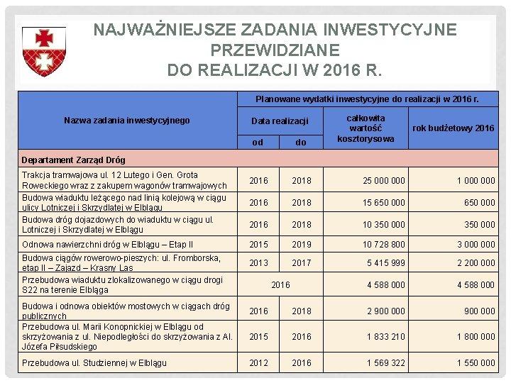 NAJWAŻNIEJSZE ZADANIA INWESTYCYJNE PRZEWIDZIANE DO REALIZACJI W 2016 R. Planowane wydatki inwestycyjne do realizacji