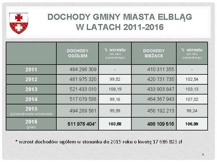 DOCHODY GMINY MIASTA ELBLĄG W LATACH 2011 -2016 DOCHODY OGÓŁEM % wzrostu (do roku