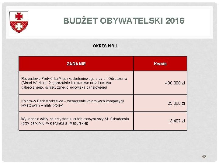 BUDŻET OBYWATELSKI 2016 OKRĘG NR 1 ZADANIE Rozbudowa Podwórka Międzypokoleniowego przy ul. Odrodzenia (Street