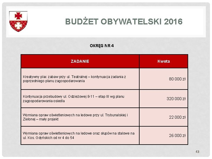BUDŻET OBYWATELSKI 2016 OKRĘG NR 4 ZADANIE Kreatywny plac zabaw przy ul. Teatralnej –