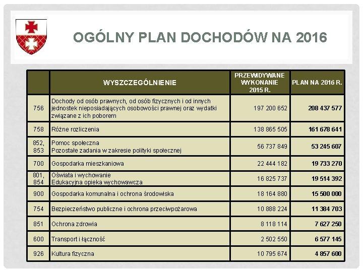 OGÓLNY PLAN DOCHODÓW NA 2016 WYSZCZEGÓLNIENIE PRZEWIDYWANE WYKONANIE PLAN NA 2016 R. 2015 R.