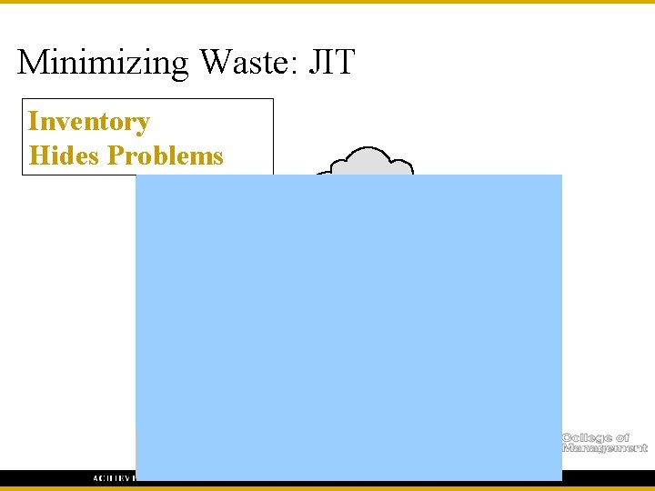 Minimizing Waste: JIT Inventory Hides Problems Machine downtime Scrap Work in process queues (banks)