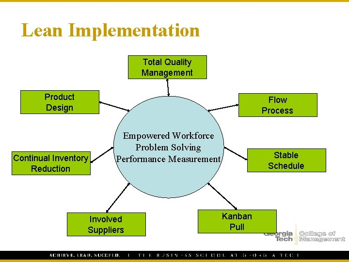 Lean Implementation Total Quality Management Product Design Flow Process Continual Inventory Reduction Empowered Workforce