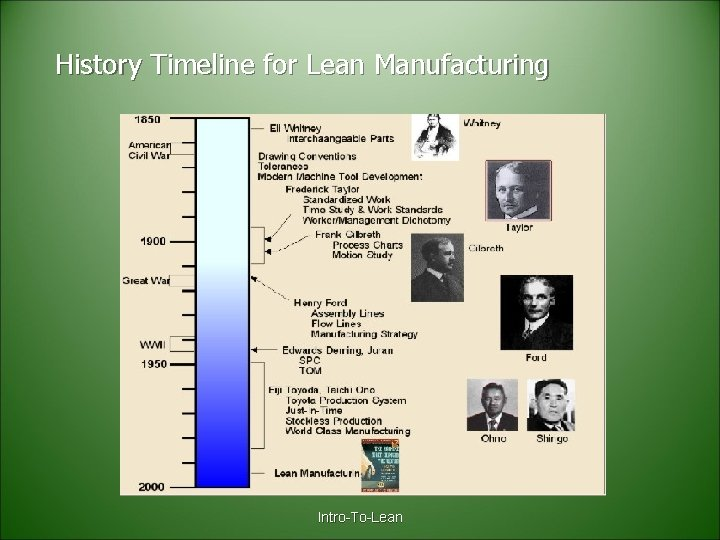 History Timeline for Lean Manufacturing Intro-To-Lean