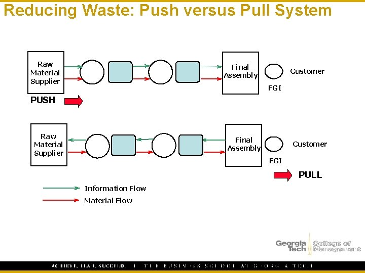 Reducing Waste: Push versus Pull System Raw Material Supplier Final Assembly Customer FGI PUSH
