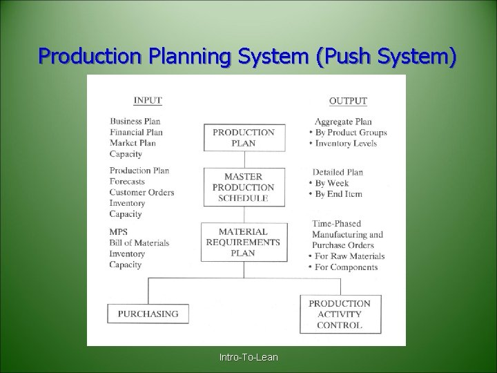 Production Planning System (Push System) Intro-To-Lean