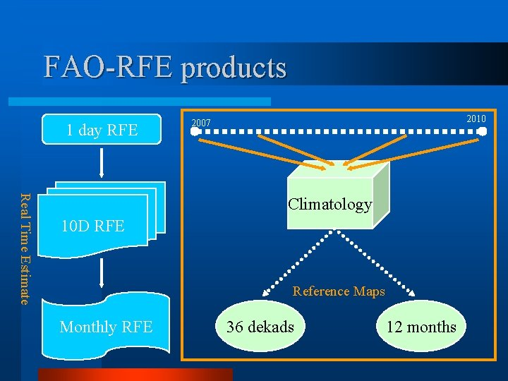 FAO-RFE products 1 day RFE 2010 2007 Real Time Estimate Climatology 10 D RFE