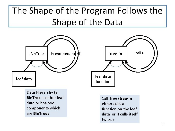 The Shape of the Program Follows the Shape of the Data Bin. Tree is-component-of