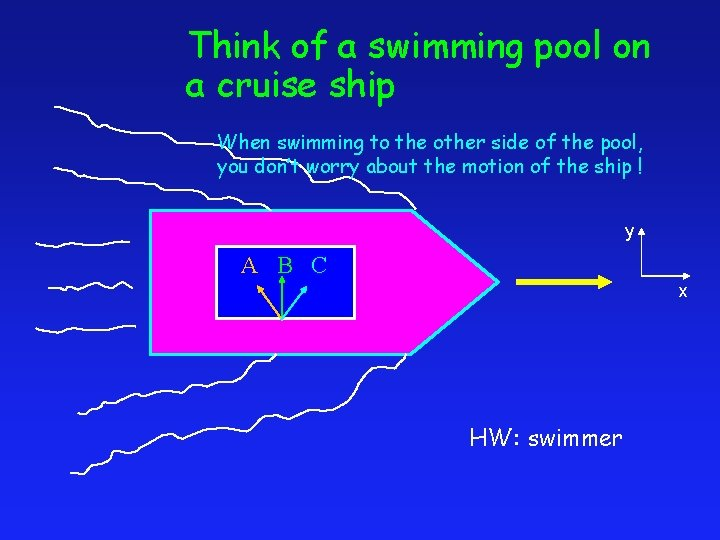 Think of a swimming pool on a cruise ship When swimming to the other