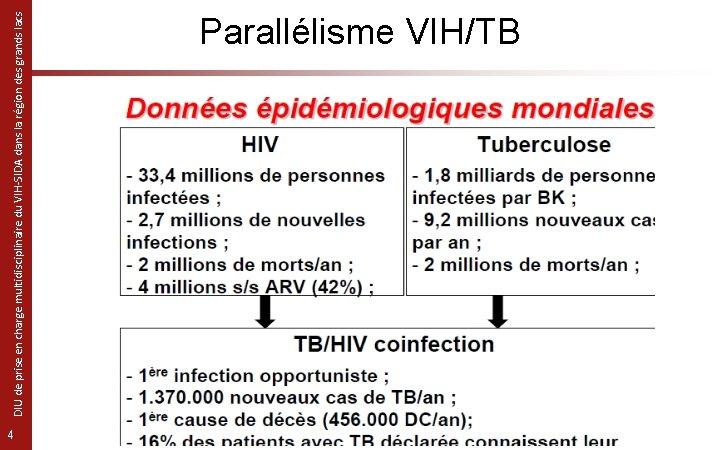 4 DIU de prise en charge multidisciplinaire du VIH-SIDA dans la région des grands