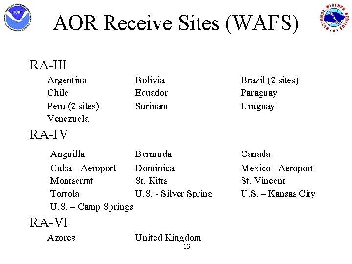 AOR Receive Sites (WAFS) RA-III Argentina Chile Peru (2 sites) Venezuela Bolivia Ecuador Surinam