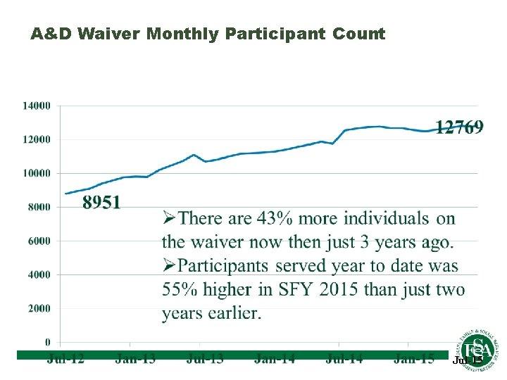 A&D Waiver Monthly Participant Count Jul-15
