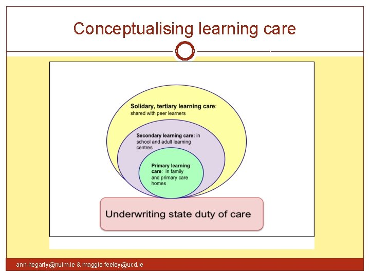 Conceptualising learning care ann. hegarty@nuim. ie & maggie. feeley@ucd. ie