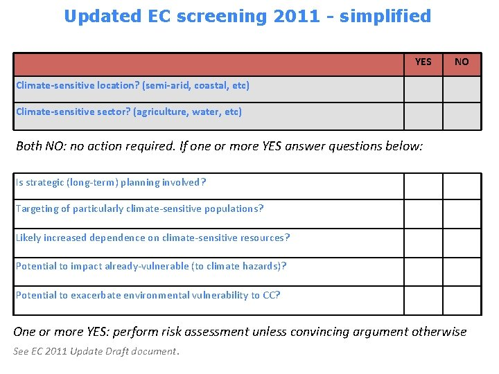 Updated EC screening 2011 - simplified YES NO Climate-sensitive location? (semi-arid, coastal, etc) Climate-sensitive