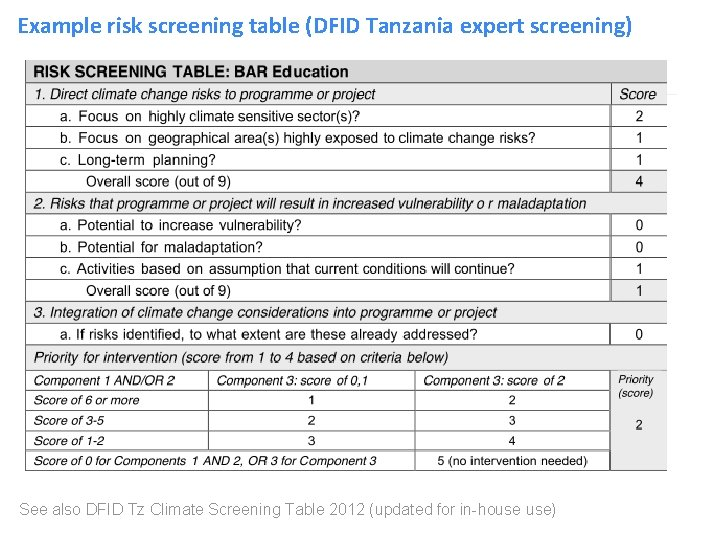 Example risk screening table (DFID Tanzania expert screening) See also DFID Tz Climate Screening
