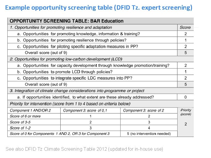 Example opportunity screening table (DFID Tz. expert screening) See also DFID Tz Climate Screening