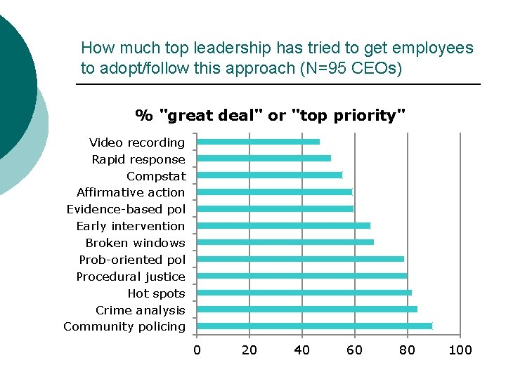 How much top leadership has tried to get employees to adopt/follow this approach (N=95