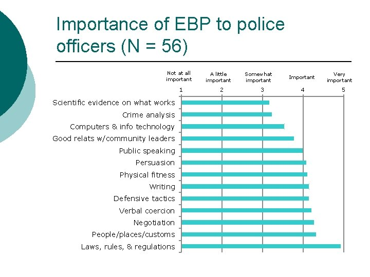 Importance of EBP to police officers (N = 56) Not at all important 1