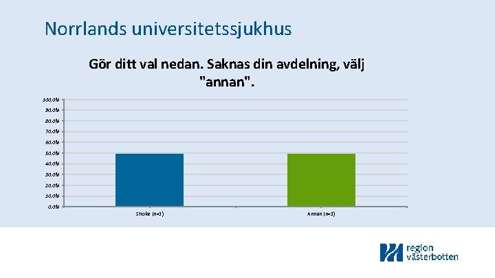 """Norrlands universitetssjukhus Gör ditt val nedan. Saknas din avdelning, välj """"annan"""". 100. 0% 90."""