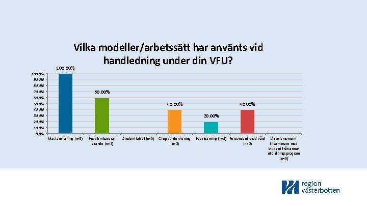 Vilka modeller/arbetssätt har använts vid handledning under din VFU? 100. 00% 100. 0% 90.