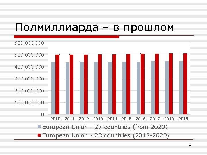 Полмиллиарда – в прошлом 600, 000 500, 000 400, 000 300, 000 200, 000