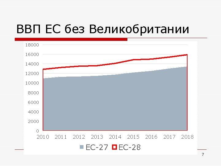 ВВП ЕС без Великобритании 18000 16000 14000 12000 10000 8000 6000 4000 2000 0