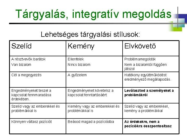 Tárgyalás, integratív megoldás Lehetséges tárgyalási stílusok: Szelíd Kemény Elvkövető A résztvevők barátok Van bizalom
