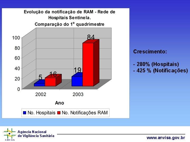 Crescimento: - 280% (Hospitais) - 425 % (Notificações) Agência Nacional de Vigilância Sanitária www.